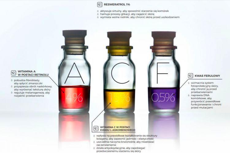 Resvera ACF - Zabieg odmładzający